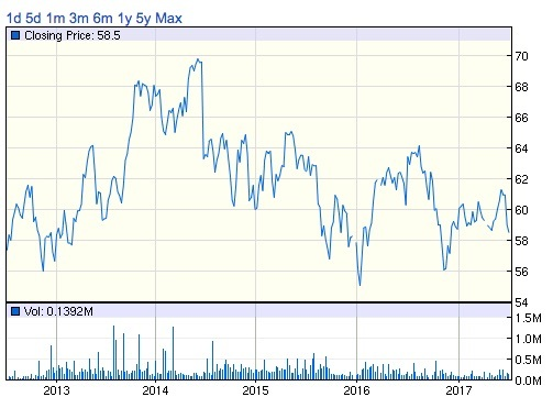 iシェアーズグローバル電気通信ETF 過去5年間の投資口価格推移