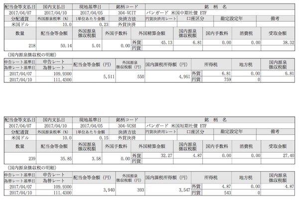 バンガード・米国短期社債ETF他 今月の分配金