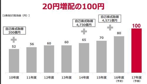 NTTドコモ 2018年3月期は大幅増配です