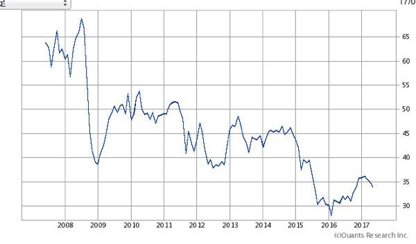 日本円=ブラジルレアル 過去10年間の値動き