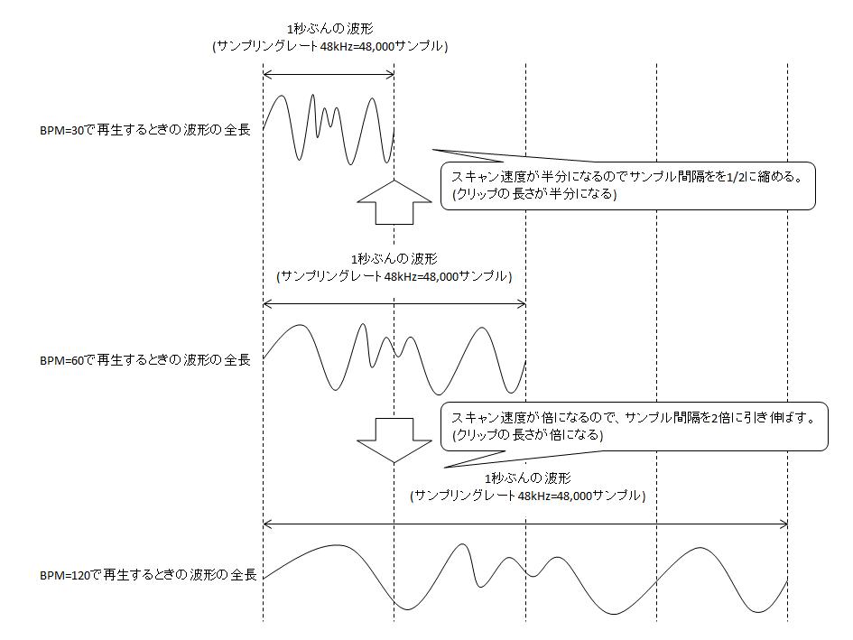BPMと波形