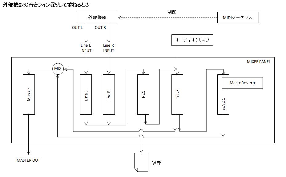 シグナルフロー図_外部機器レコーディング
