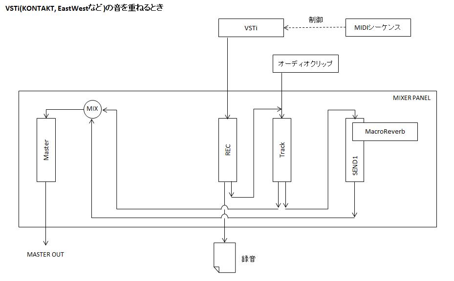 シグナルフロー図_VSTiレコーディング