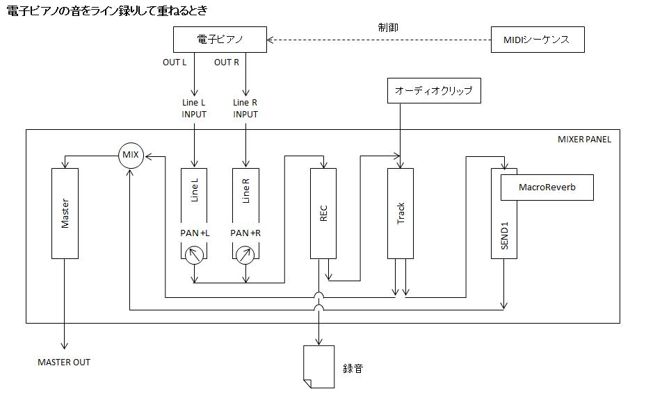 シグナルフロー図_電子ピアノレコーディング