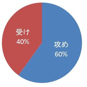 部長受け攻め比率2011~
