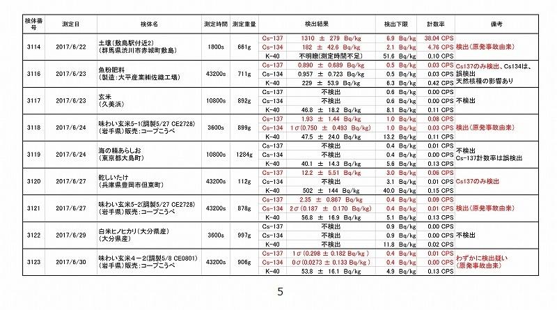 2017年6月測定結果一覧_05
