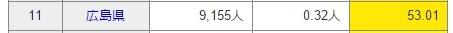 広島県の在日クソチョン数