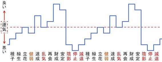 六星占術の運気の流れ
