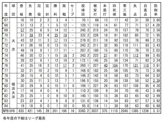 平松投手年度別成績