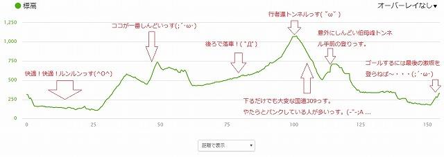 山岳グランフォンド吉野2017_標高
