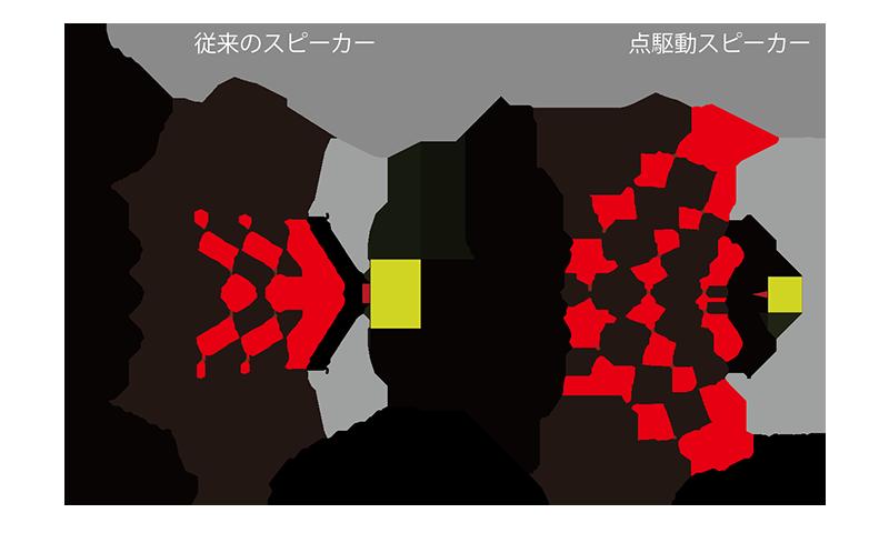 スピーカーの動作原理