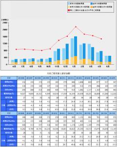 2017年5月月別の電気使用量と電気代