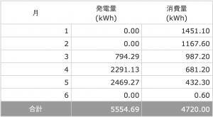 2017年5月分の発電量