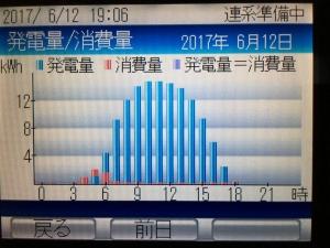 過去最高の発電量の日の時間後と発電量