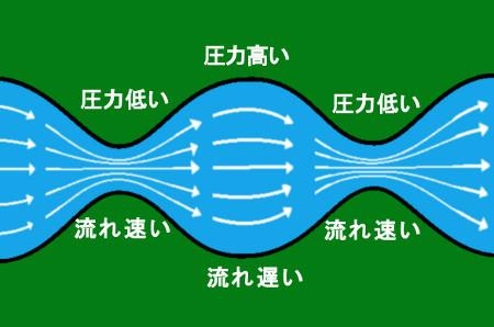 「ベルヌーイの定理」のイメージ図