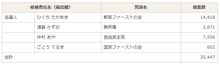 都議会議員選挙千代田区