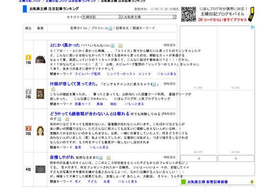 blog順位