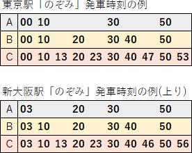 東海道新幹線のぞみ発車時刻2017