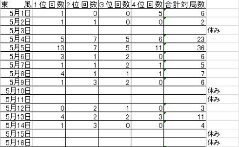 201705 戦績①