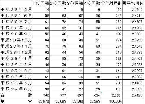 201706 戦績④