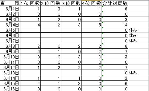 201706 戦績①