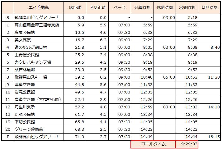 飛騨高山ペース表_930ver