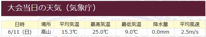高山当日天気予報