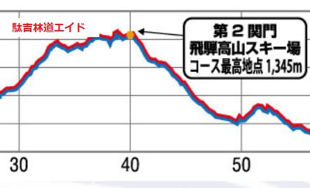 飛騨コース30-40