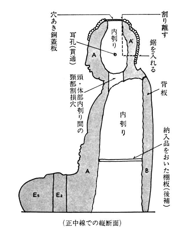 新薬師寺・薬師像の木寄せ、矧ぎ付け構造図(大和古寺大観所載)