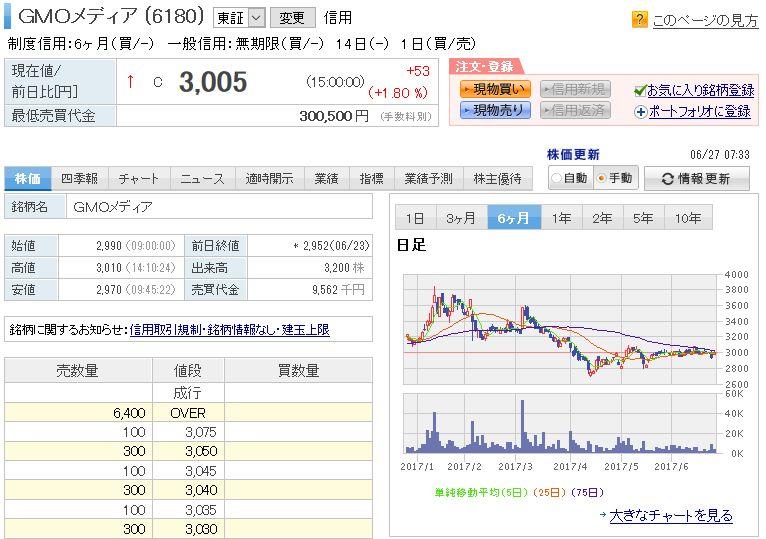 GMOメディア株式会社株2017-06-27