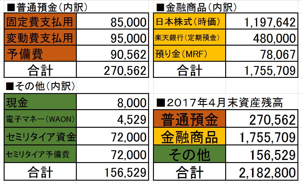 2017-04資産状況