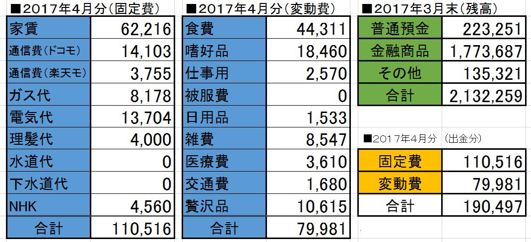 2017-04家計簿