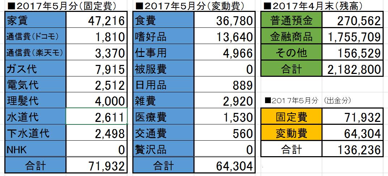 2017-05家計簿