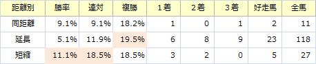 京都新聞杯_距離別