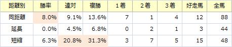NHKマイルC_距離別