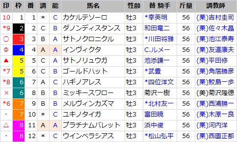 京都新聞杯_出馬表