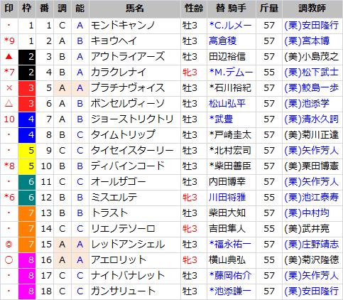 NHKマイルC_出馬表