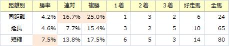 京王杯SC_距離別