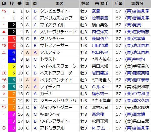 日本ダービー_出馬表