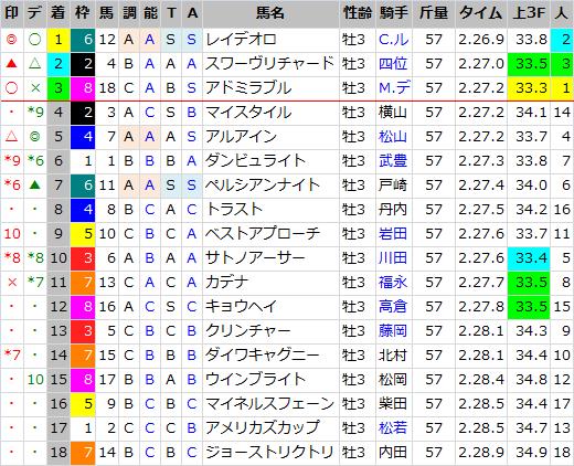 日本ダービー_結果