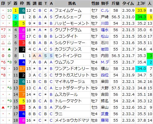 目黒記念_結果
