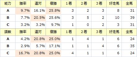 函館スプリントS_能力調教