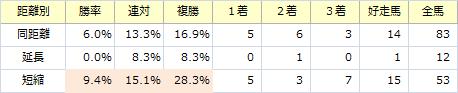 函館スプリントS_距離別