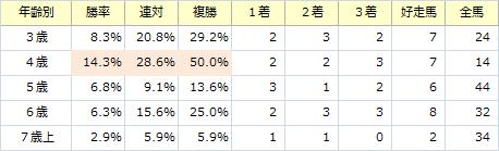 函館スプリントS_年齢別