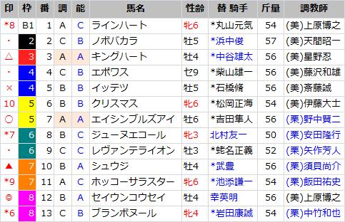 函館スプリントS_出馬表