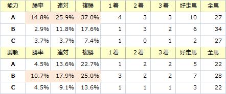 宝塚記念_能力調教