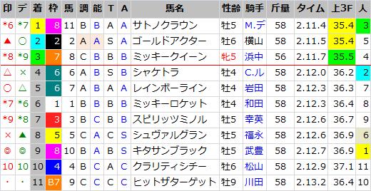 宝塚記念_結果