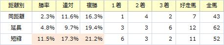 ラジオN賞_距離別