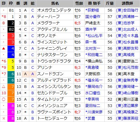 CBC賞_出馬表