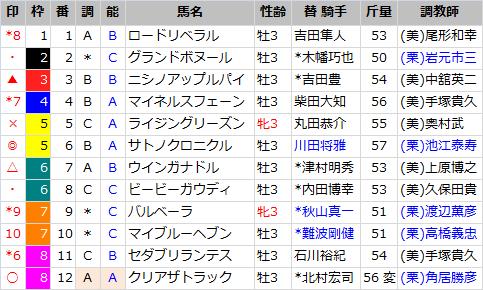 ラジオN賞_出馬